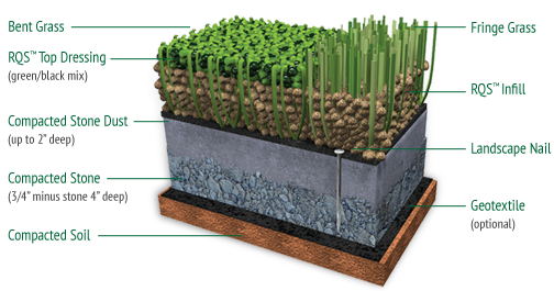 Textured Turf About